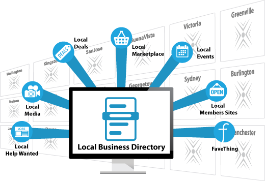 Attract customers from CityDirect.info local directory